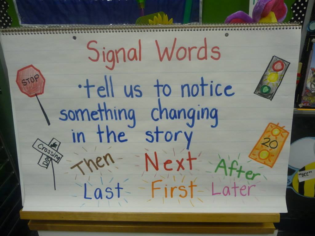 Anchor Charts in Kindergarten http://www.theclassroomcreative.com/2012/09/19/reading-strategies-anchor-chart-ideas/