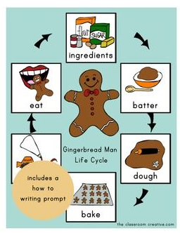 Gingerbread Man Story Sequencing Cards {free download} via Day Care ...