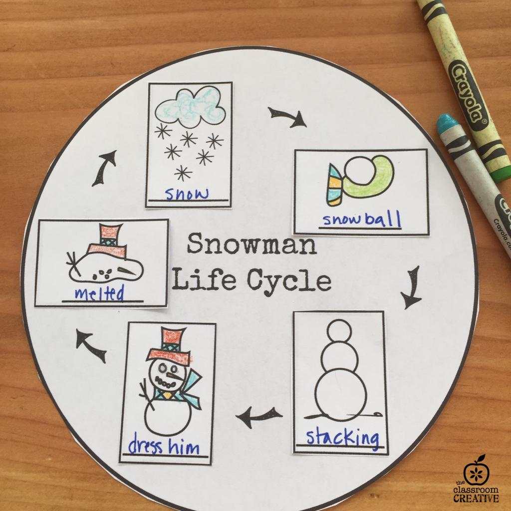 snowman activity, snowman unit, snowman life cycle